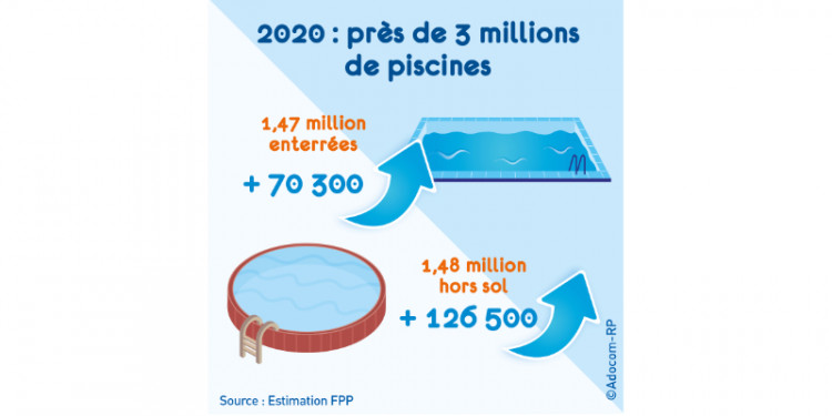 nombre piscines en France en 2020 Source FPP